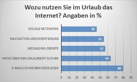 Die häufigsten Anwendungsfälle des Internets im Urlaub der Deutschen
